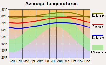 Kualapuu, Hawaii average temperatures