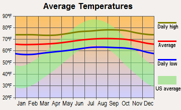 Kurtistown, Hawaii average temperatures