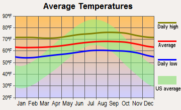 Leilani Estates, Hawaii average temperatures