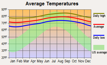 Lihue, Hawaii average temperatures