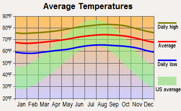 Maalaea, Hawaii average temperatures
