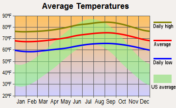 Maili, Hawaii average temperatures