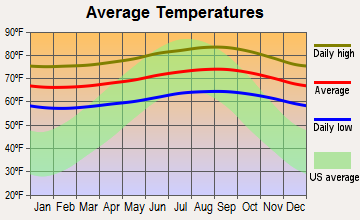Makakilo City, Hawaii average temperatures
