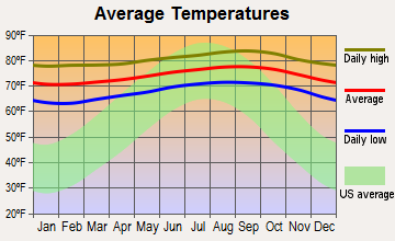 Maunawili, Hawaii average temperatures