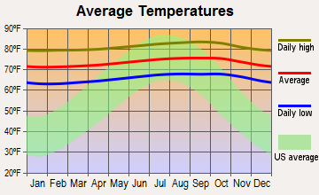 Pahala, Hawaii average temperatures