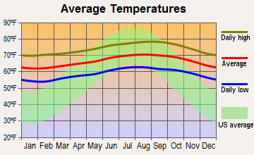 Princeville, Hawaii average temperatures
