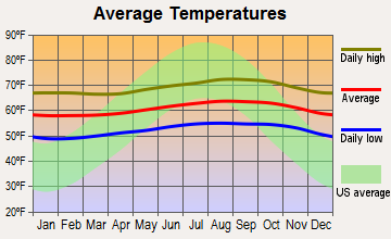 Volcano, Hawaii average temperatures