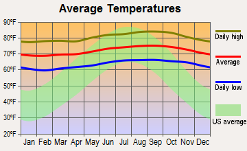 Wahiawa, Hawaii average temperatures