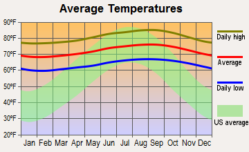 Waianae, Hawaii average temperatures