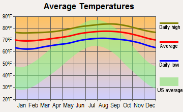 Wailua Homesteads, Hawaii average temperatures