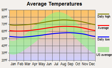 Kula, Hawaii average temperatures