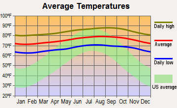 Spreckelsville, Hawaii average temperatures