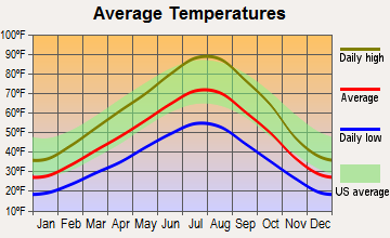 Burley, Idaho average temperatures