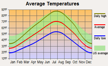 Castleford, Idaho average temperatures