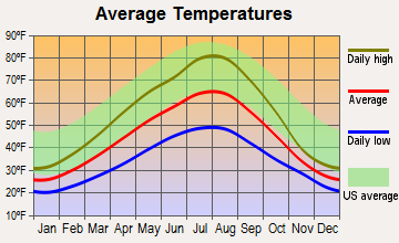 Clark Fork, Idaho average temperatures