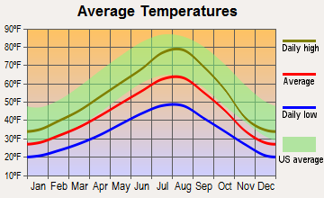 Craigmont, Idaho average temperatures