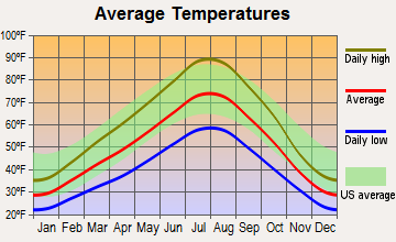 Eagle, Idaho average temperatures