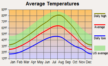 Elk River, Idaho average temperatures