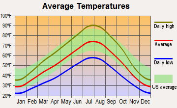 Emmett, Idaho average temperatures