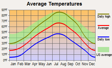 Fairfield, Idaho average temperatures