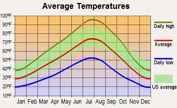 Glenns Ferry, Idaho average temperatures