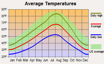 Grangeville, Idaho average temperatures