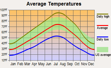 Hagerman, Idaho average temperatures