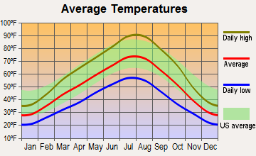 Homedale, Idaho average temperatures