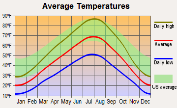 Idaho Falls, Idaho average temperatures
