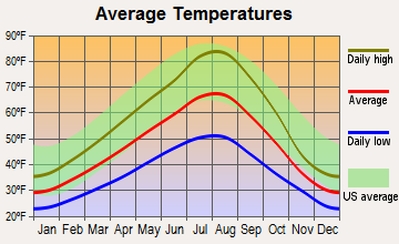 Juliaetta, Idaho average temperatures