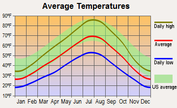 Kimberly, Idaho average temperatures