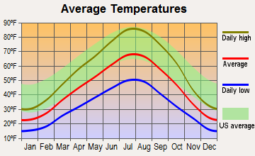 McCammon, Idaho average temperatures
