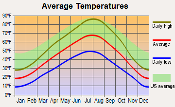 Menan, Idaho average temperatures
