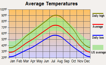 Middleton, Idaho average temperatures