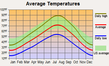 Minidoka, Idaho average temperatures