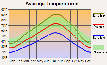 Nampa, Idaho average temperatures