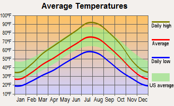 New Plymouth, Idaho average temperatures