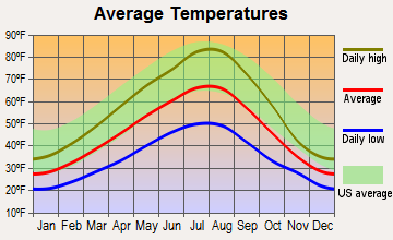 Pinehurst, Idaho average temperatures