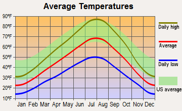 Pocatello, Idaho average temperatures