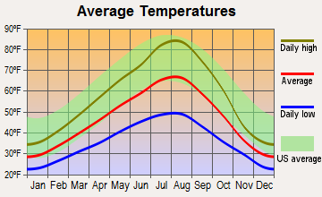Potlatch, Idaho average temperatures