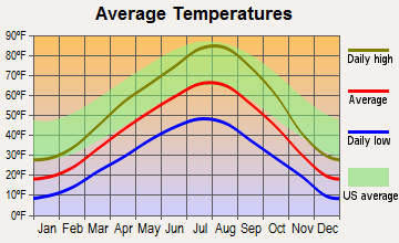 Rexburg, Idaho average temperatures