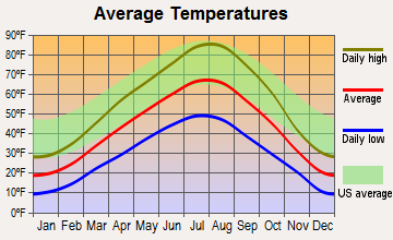Rigby, Idaho average temperatures