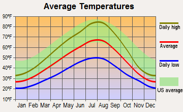 Wallace, Idaho average temperatures