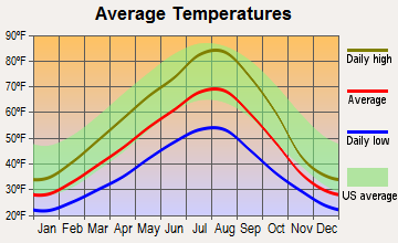 Worley, Idaho average temperatures