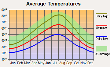 Athol, Idaho average temperatures