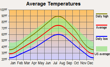 Boise, Idaho average temperatures
