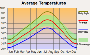Orchard, Idaho average temperatures