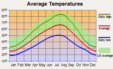 Naples, Idaho average temperatures