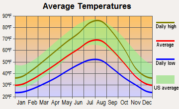 Leland, Idaho average temperatures