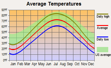 Lily Lake, Illinois average temperatures